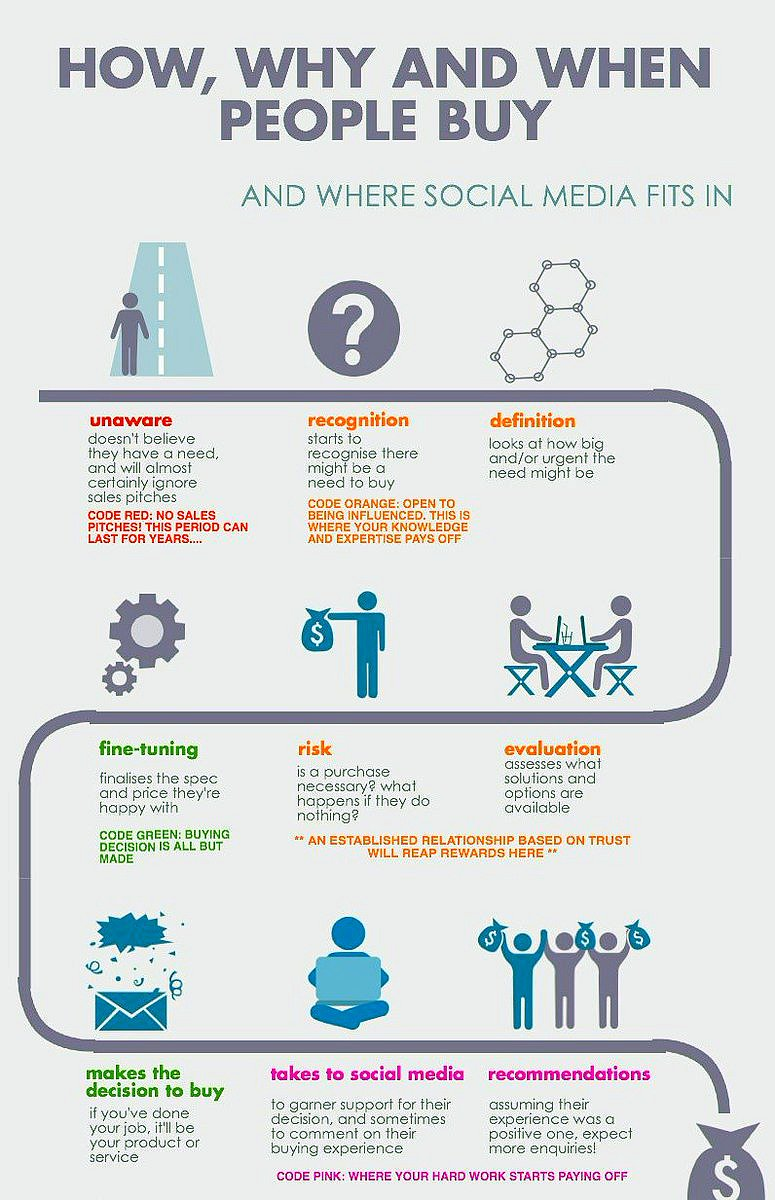 How social media builds results